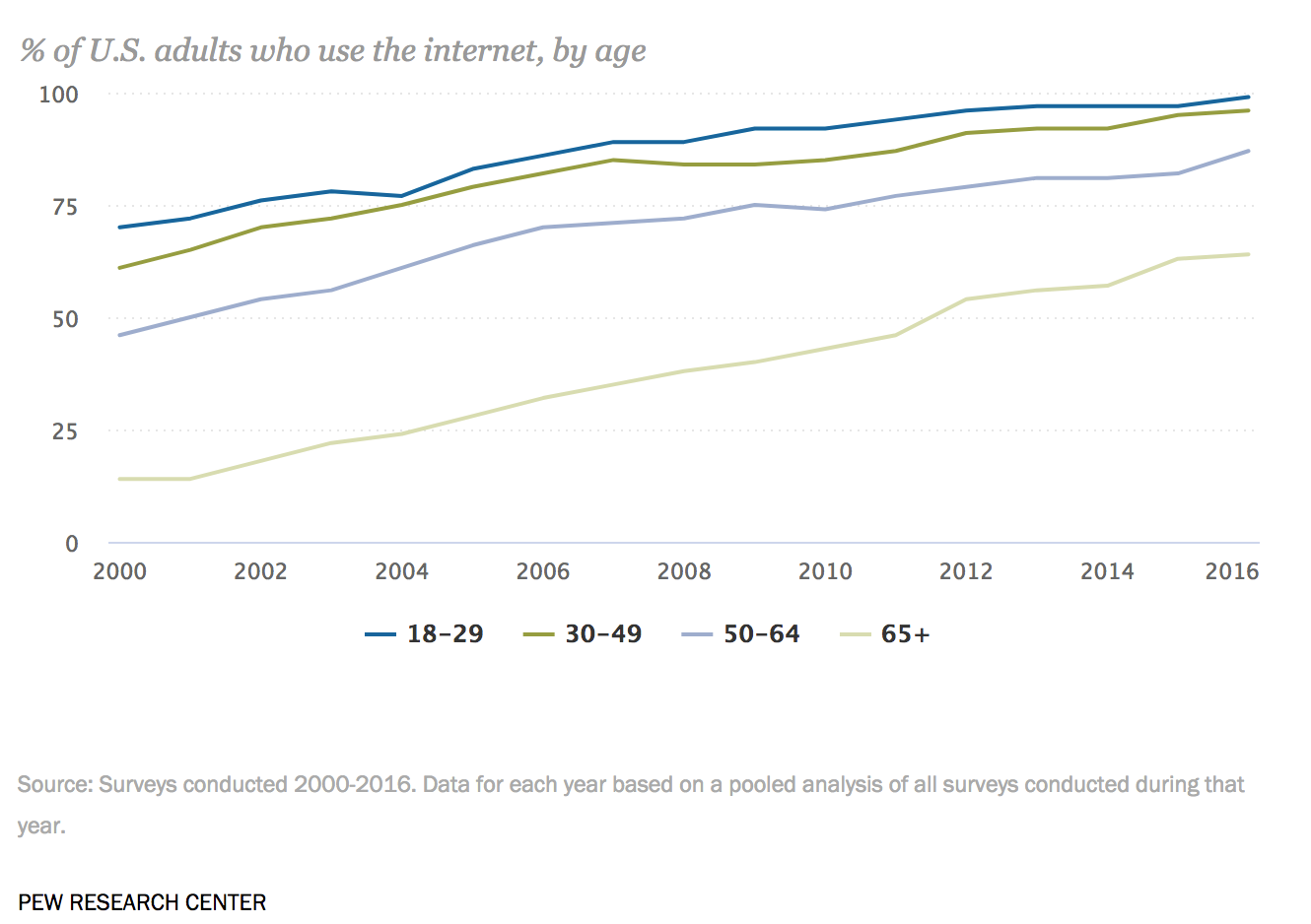 Internet usage by age demographic pew internet research